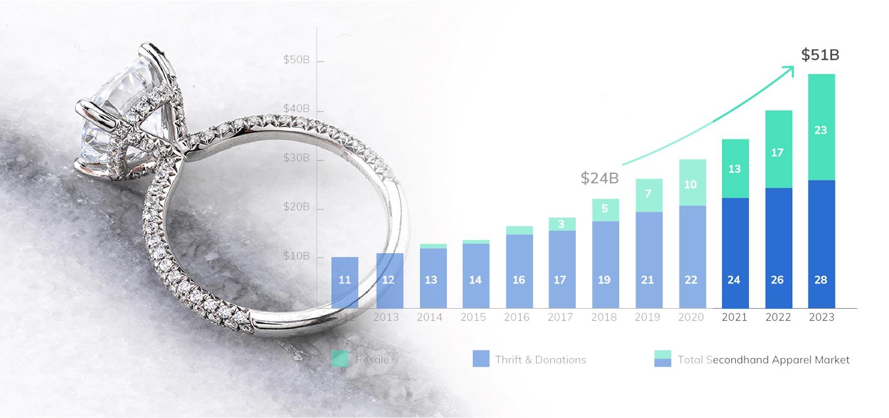 رشد بازار جواهرات